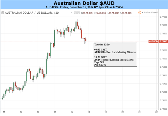 Australian Dollar May Have Risen As Far As It's Going This Year