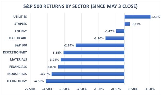 S&P 500: Investors Turn Defensive as Trade War Risk Bites