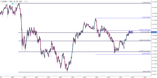 EUR/JPY Technical Analysis: Still Ranging