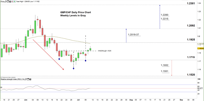 GBPCHF daily price chart zoomed in 09-07-20
