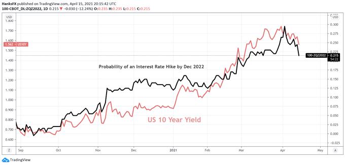 us treasury yield price chart