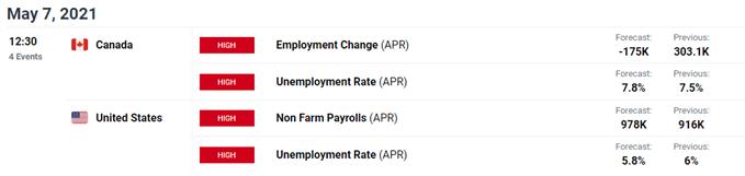 Image of DailyFX economic calendar for US and Canada