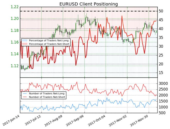 Euro May Fall Despite Net-Short Positions