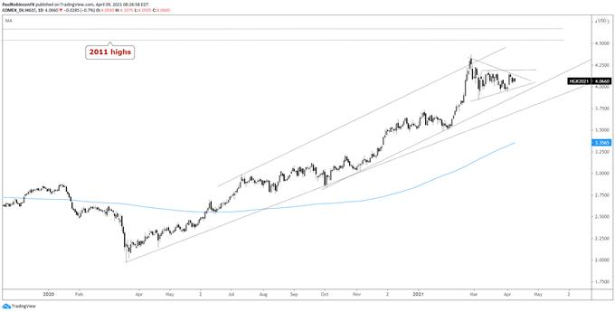 Copper (HG) Price Outlook Remains Bullish