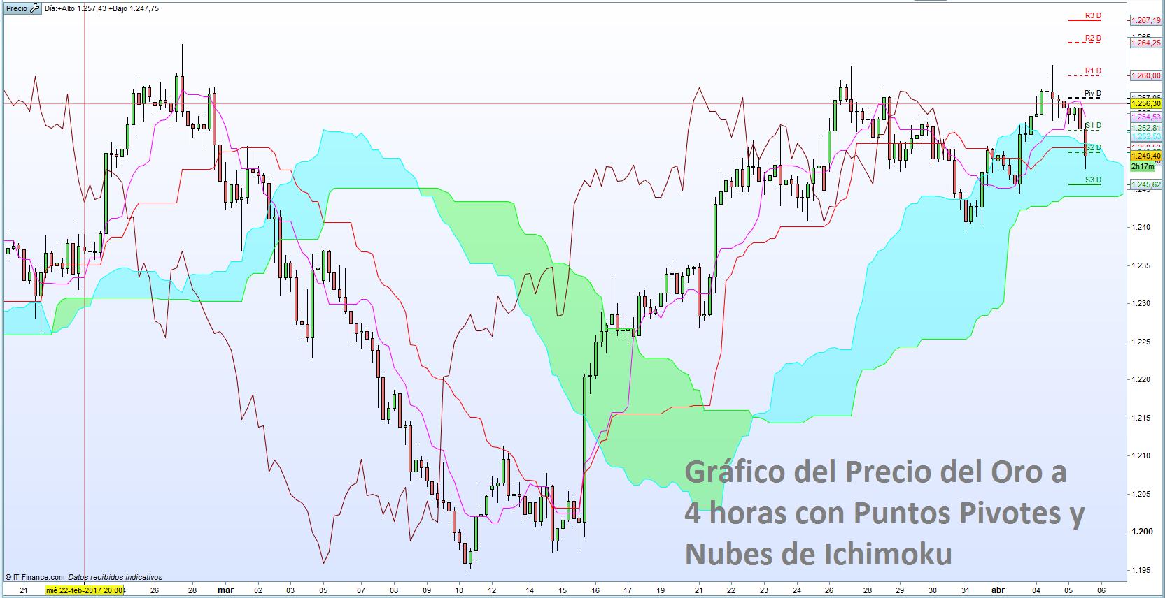 El Precio del Oro se mantiene bajo resistencias importantes: niveles técnicos de trading no solo intradía