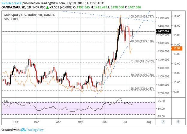 Spot Gold Price Chart Rises on Dovish Powell Testimony to US Congress July 2019