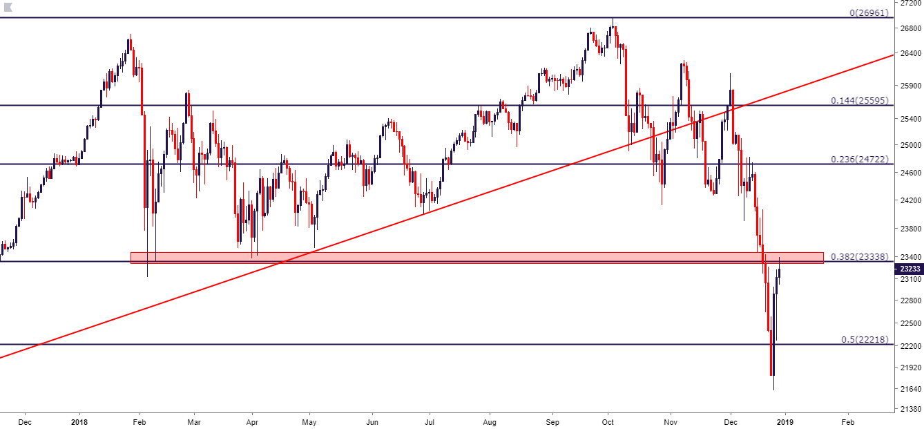 Dow Jones Daily Price Chart Resistance At Prior Support Taken From Previous 2018 Lows
