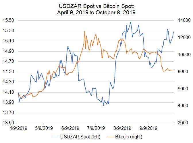 Bitcoin to inr chart last 10 years