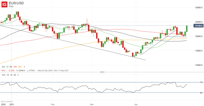 EUR/USD Price Outlook Still Positive, Reaching for 1.22