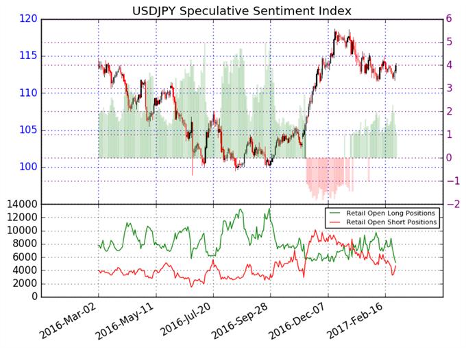 Las pérdidas del Dólar Americano frente al Yen Japonés puede que desaceleren