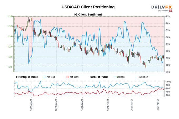 Pronóstico del dólar canadiense: Resistencia de la encuesta del USD / CAD con datos de trabajos disponibles