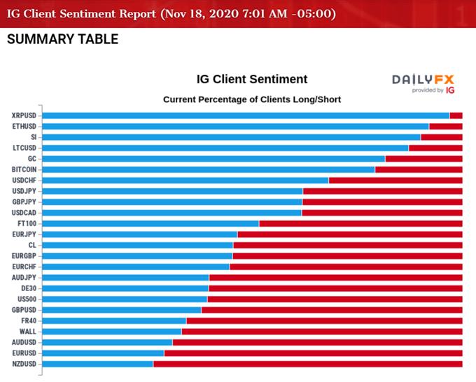 Image of IG Client Sentiment index