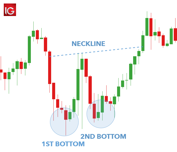 Double Bottom Pattern: A Trader's Guide