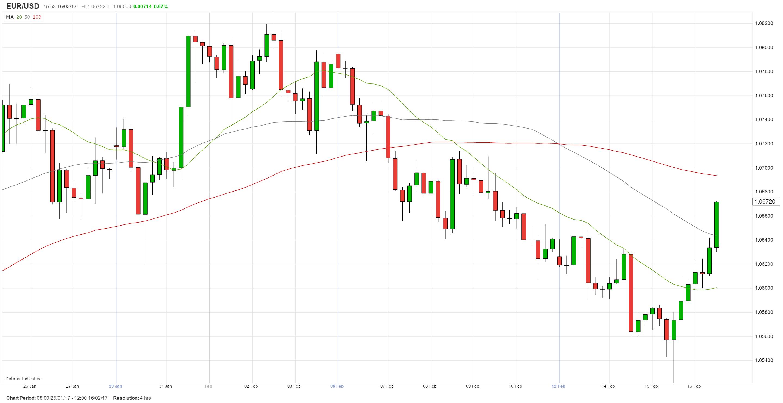 BCE: Minutas advierten sobre la insostenibilidad de la inflación; toma de ganacias empuja al EUR/USD al alza