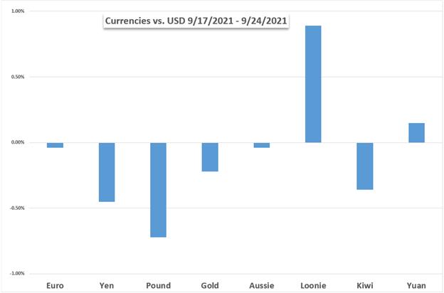 Dow Jones, USD/JPY, BTC/USD, China Crypto Crackdown, Evergrande