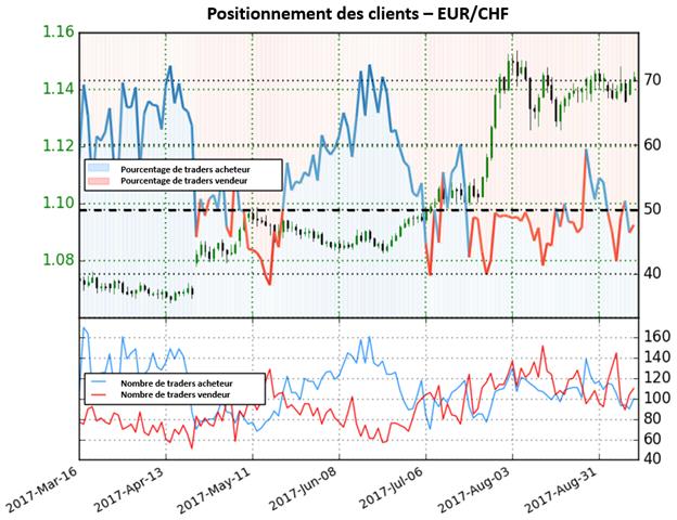 EUR/CHF : Une forte perspective haussière, en marche vers des nouveaux sommets annuels ?