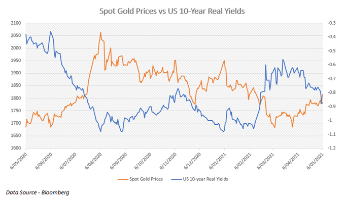 Gold Price Forecast: Falling Real Rates, Inflation Concerns to Buoy XAU/USD