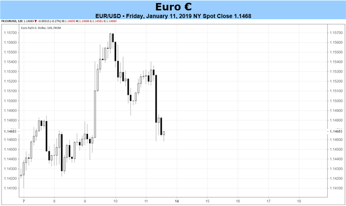Euro Forecast: Fundamentals Continue to Erode - December CPI on Thursday