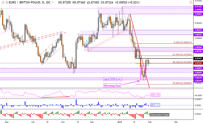 EUR/GBP Technical Analysis: January Losses May Be Trimmed Next