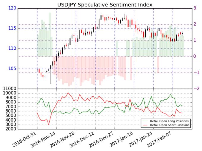 El Dólar Americano podría cotizar en tendencia a la baja en contra del Yen Japonés
