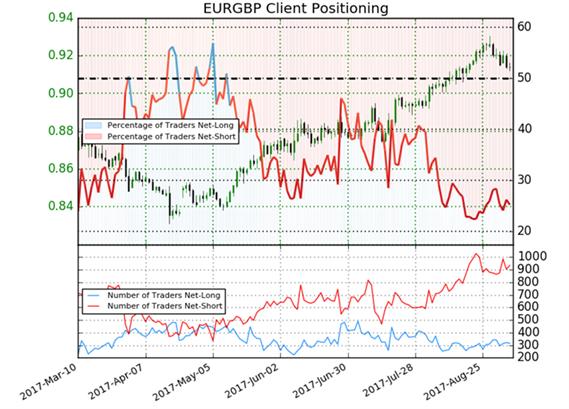 EUR/GBP: Anleger warten gespannt auf die EZB-Leitzinsentscheidung