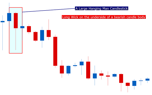 Hanging man candle formation forex