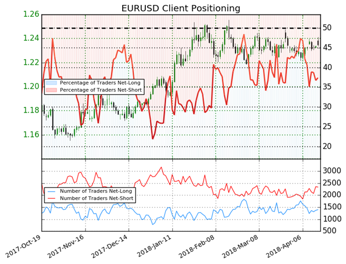 Sentiment Suggests EURUSD May Reverse Downtrend