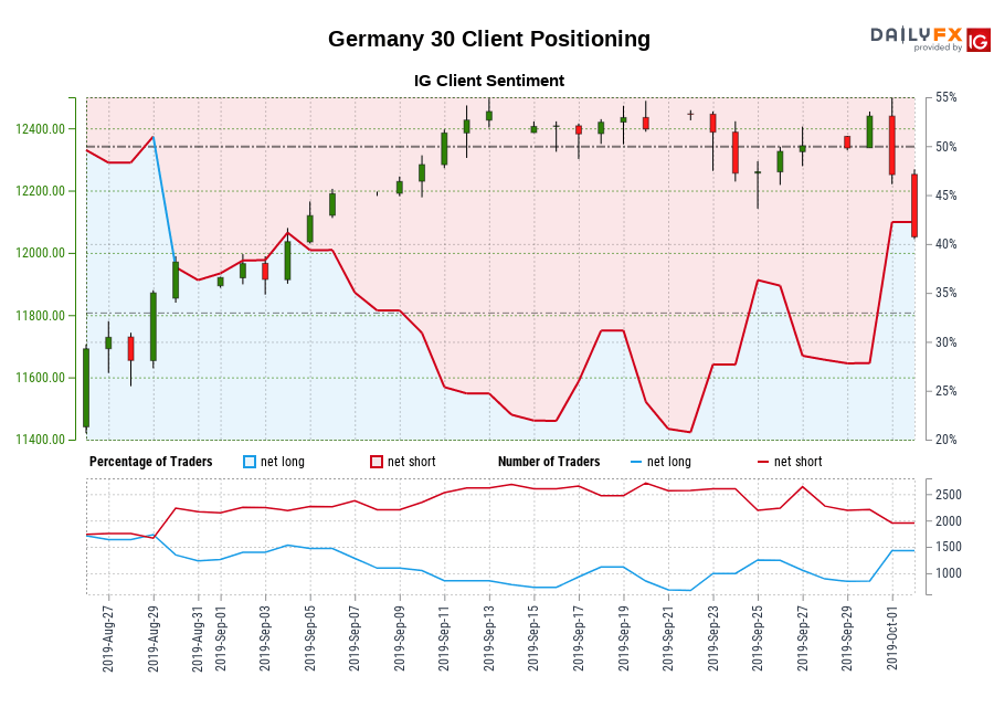 Germany 30 IG Client Sentiment: Our data shows traders are now net-long Germany 30 for the first time since Aug 29, 2019 when Germany 30 traded near 11,871.30.