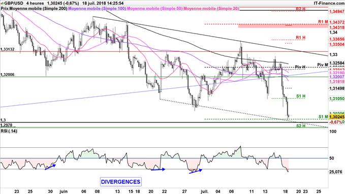 GBP/USD en baisse à 1,30 dollar, consolidation avant la décision des taux de la banque d'angleterre le 2 août