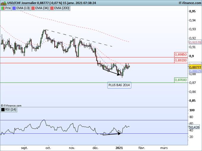 Morning Meeting Forex : Le dollar reste sur ses positions, USD/CHF, le rebond s'essouffle