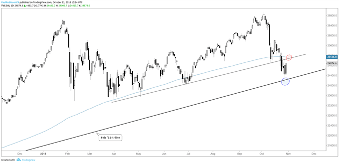 dow jones daily chart, holding Feb t-line for now