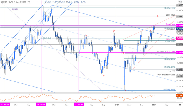 British Pound Forecast: Sterling Rally Falters at Trend Resistance