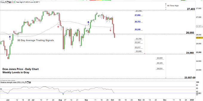 Dow Jones price daily chart 03-10-19 Zoomed in