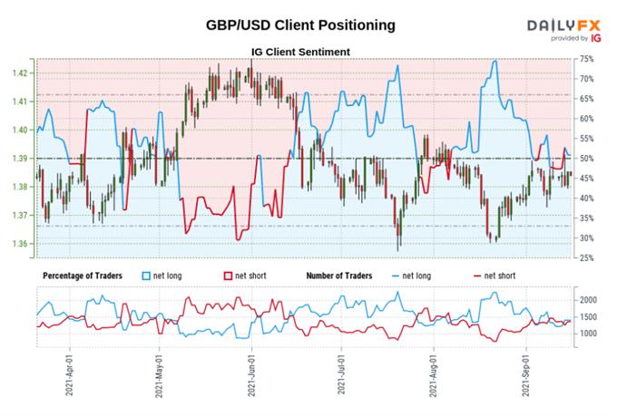 GBP/USD Edging Lower But Range Holds