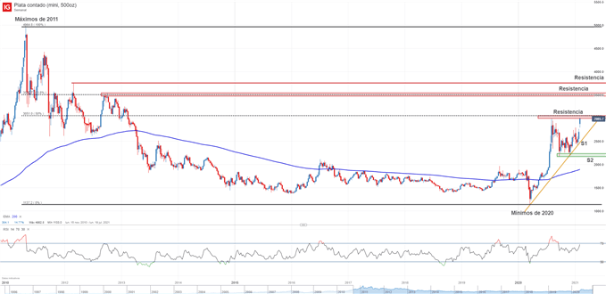 Gráfico técnico del precio de la plata