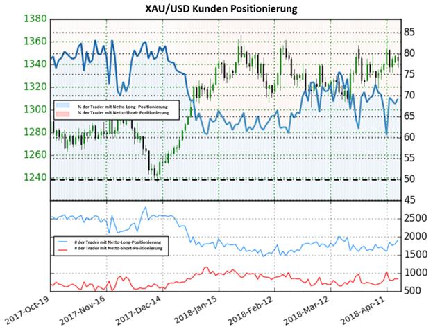 Der Goldpreis könnte sich umkehren trotz der Tatsache, dass die Händler Netto-Long bleiben