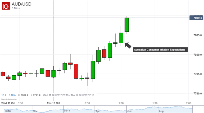 Australian Dollar Gets a Boost From Higher Inflation Expectations