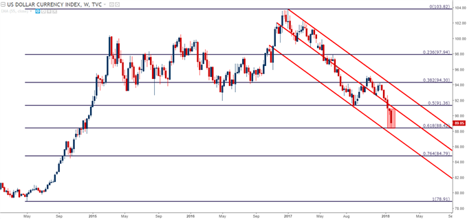 U.S. Dollar Weekly Chart with Fibonacci and Trend Channel Applied