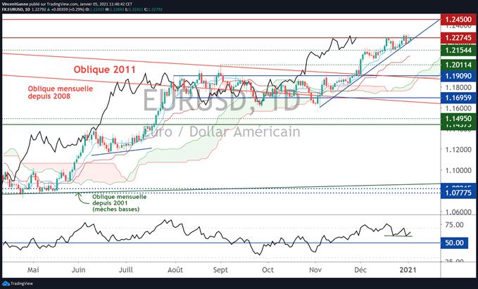 EUR USD : cible technique à 1.2450$ pour le cours de l'euro dollar
