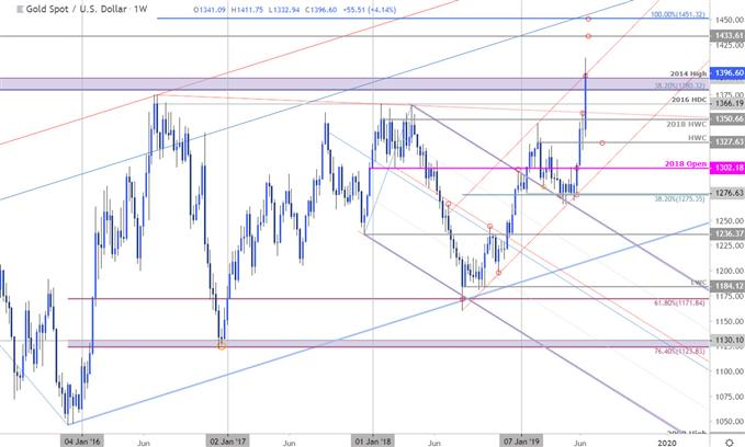 Gold Price Chart - XAU/USD Weekly Technical Outlook - GLD Forecast