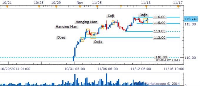 USD/JPY En la mira empujar al par por sobre su máximo ante falta de validación de un patrón hombre colgante