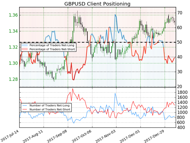 GBP/USD IG Client Sentiment