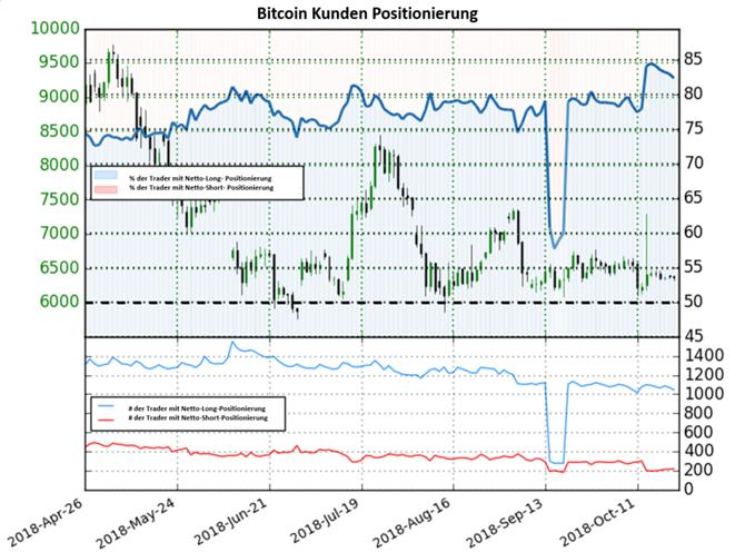 Bitcoin: Ratio fällt durch Aufbau von Shorts