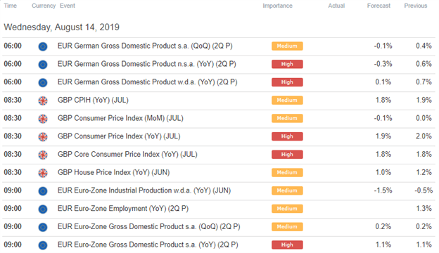 EURGBP Forex Economic Calendar Eurozone GDP and UK Inflation Data August 2019