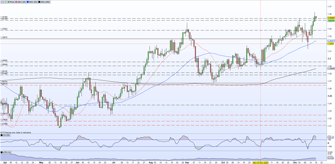 British Pound (GBP) Update - Sterling Staring at a Make-or-Break Brexit Weekend