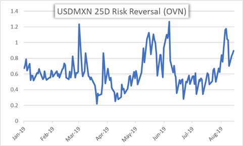 Mexican Peso Risk Reversal Chart at Risk Ahead of Banxico Interest Rate Decision