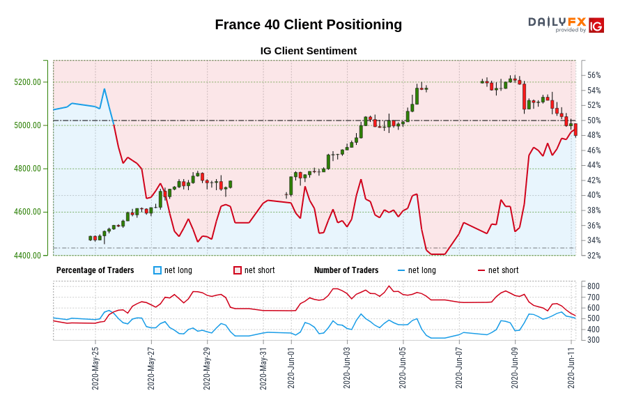 France 40 IG Client Sentiment: Our data shows traders are now net-long France 40 for the first time since May 25, 2020 when France 40 traded near 4,533.50.