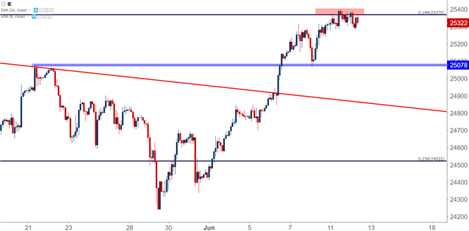Dow Jones Industrial Average DJIA DIA Two-Hour Chart