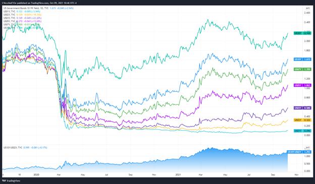 Weekly Fundamental US Dollar Forecast: November Taper on Track After NFP