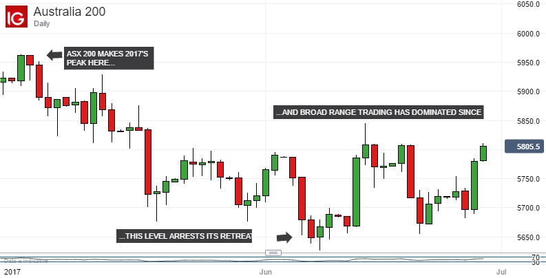 Top 10 forex news sitesi forex bias and key levels